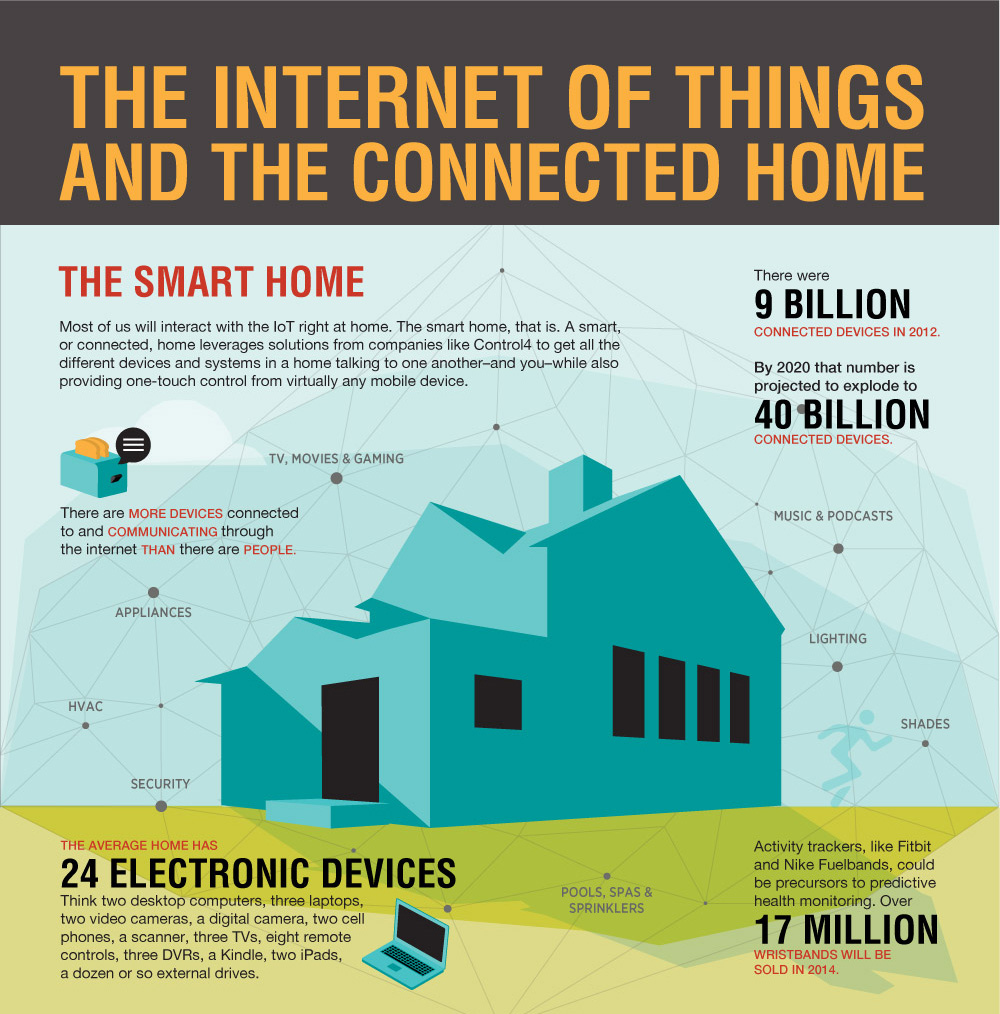 Typical family home could contain more than 500 smart devices by 2022
