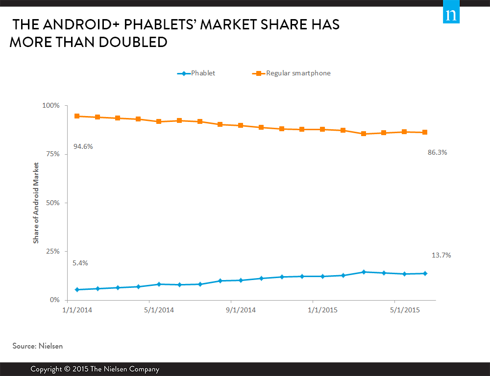 andriod-phablets