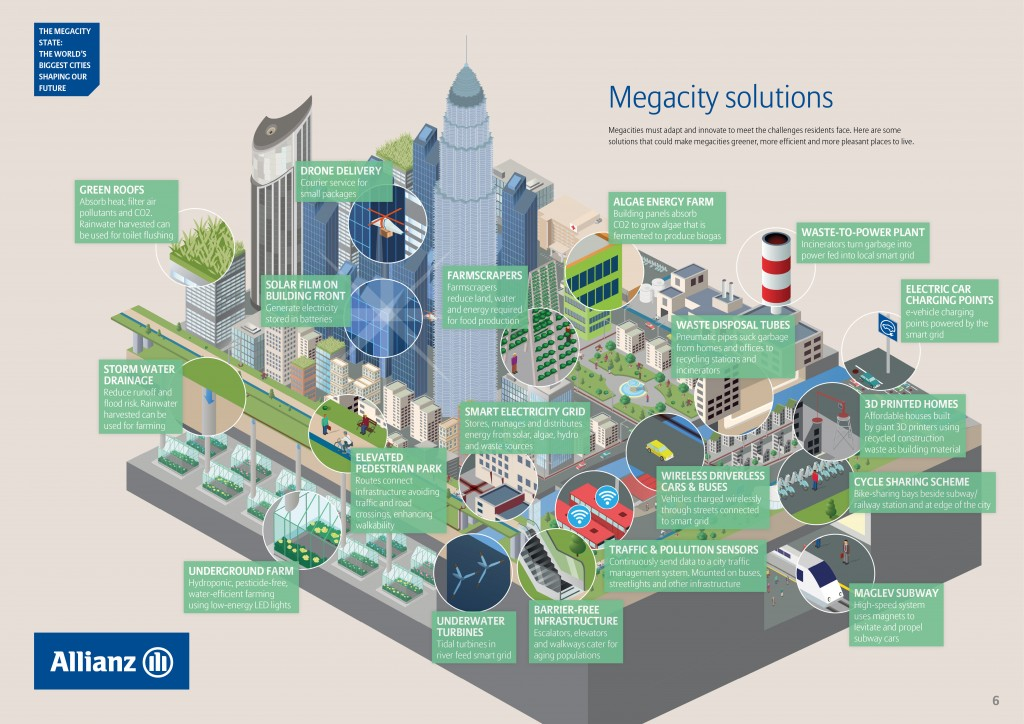 Graphic Megacity Solutions EN