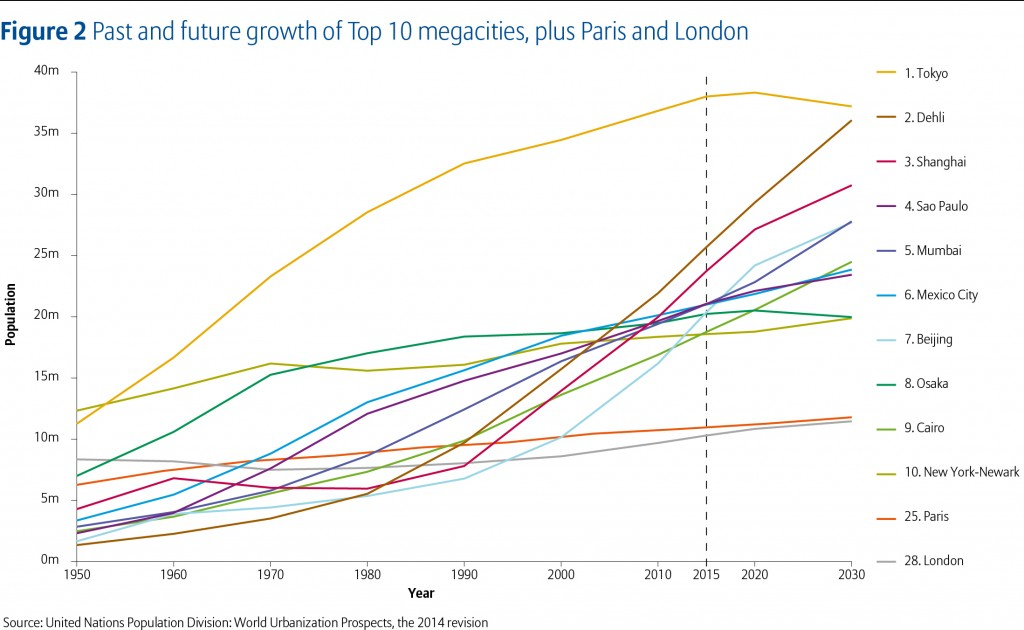 Past and future growth of Top 10 megacities EN
