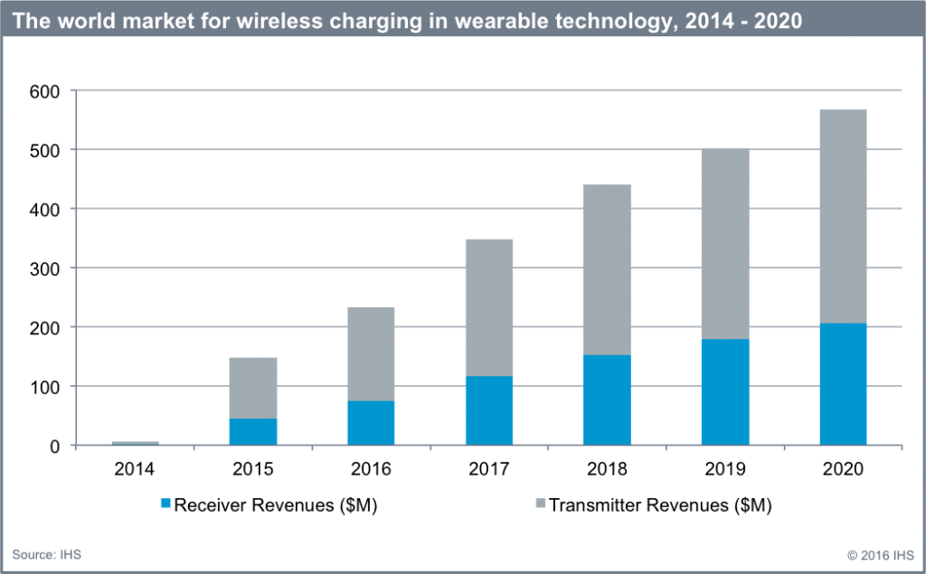 Wearables_Charging_Chart