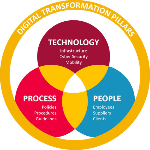 Digital transformation doesn't happen haphazardly